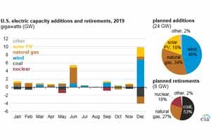New electric generating capacity in 2019 will come from renewables and natural gas