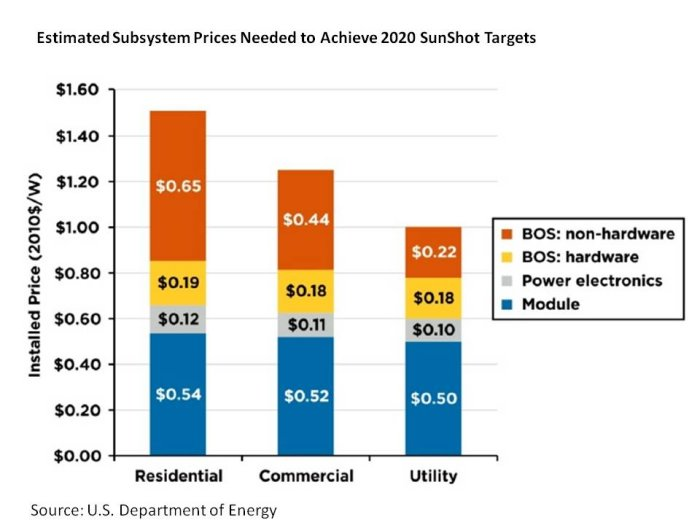 Subsystem-Prices-for-2020-Sunshot-Targets