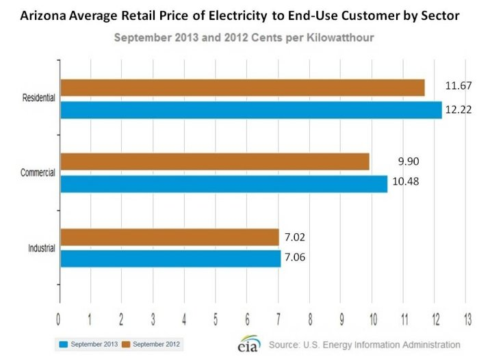 avg-utility-costs-arizona